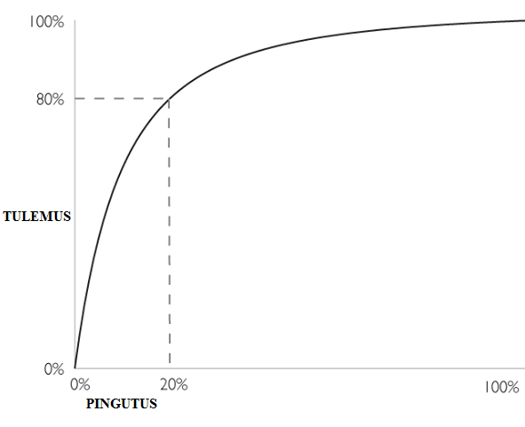 Pareto printsiip tabel